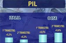 ایتالیا در قعر جدول رشد اقتصادی گروه هفت